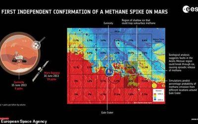 Confirman presencia de metano en Marte, lo que aumenta posibilidades del planeta de albergar vida.